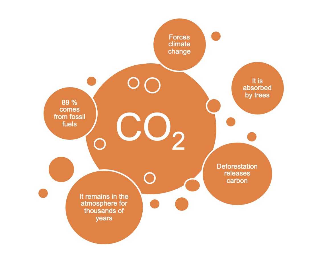CO2 affects on climate change