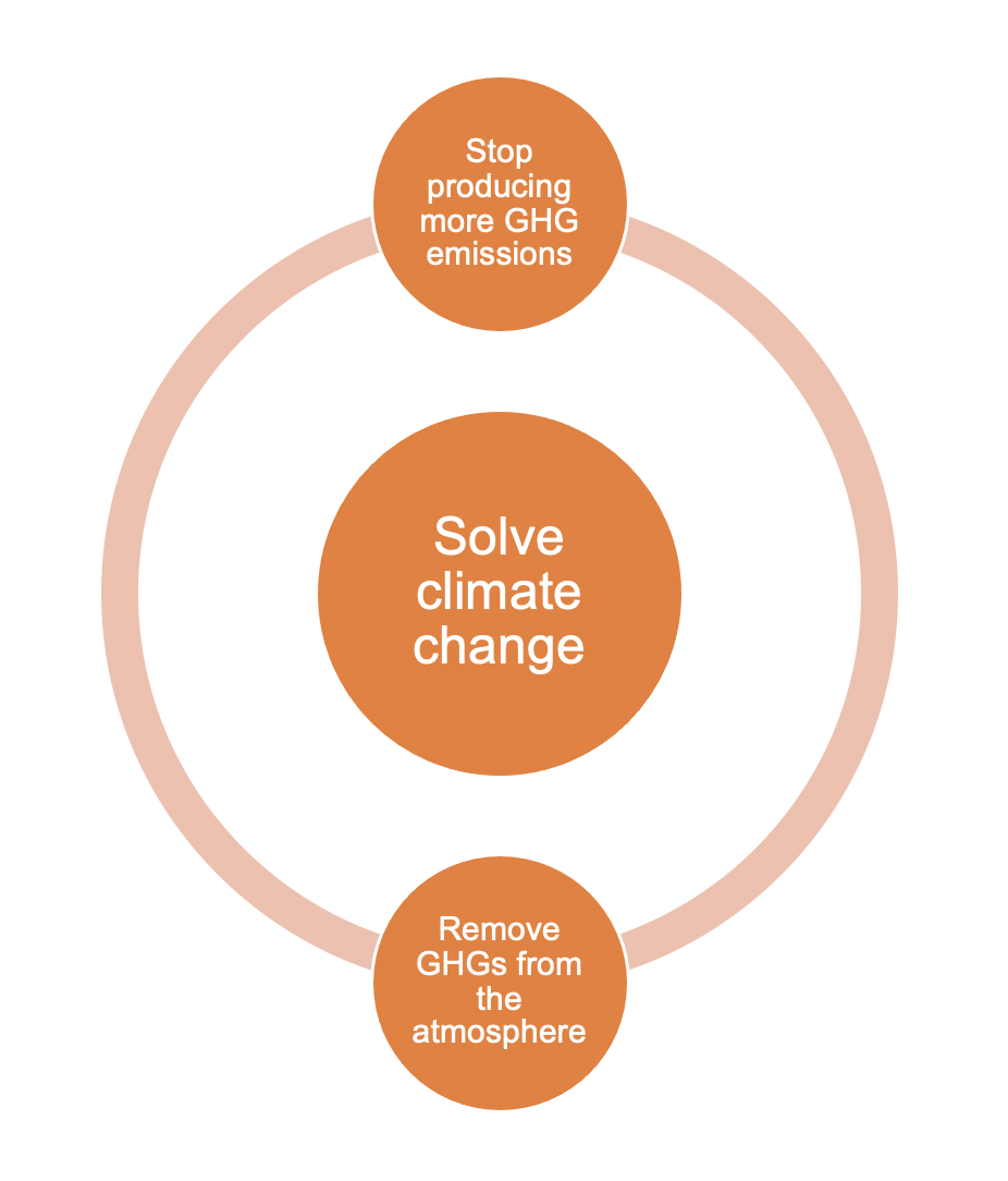 Solve climate change by lowering GHG emissions